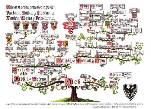 Bájná genealogie