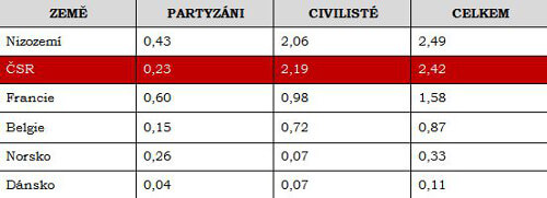 Statistika obětí protinacistického odboje