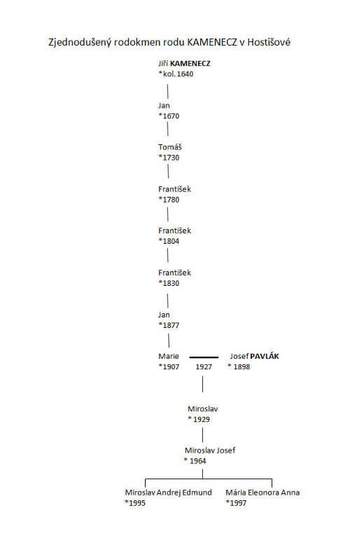 Genealogická posloupnost